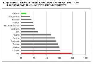 Italia prima in Europa per l'influenza della politica sul giornalismo.